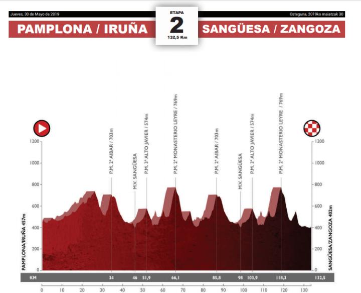 etapa-2-Navarra